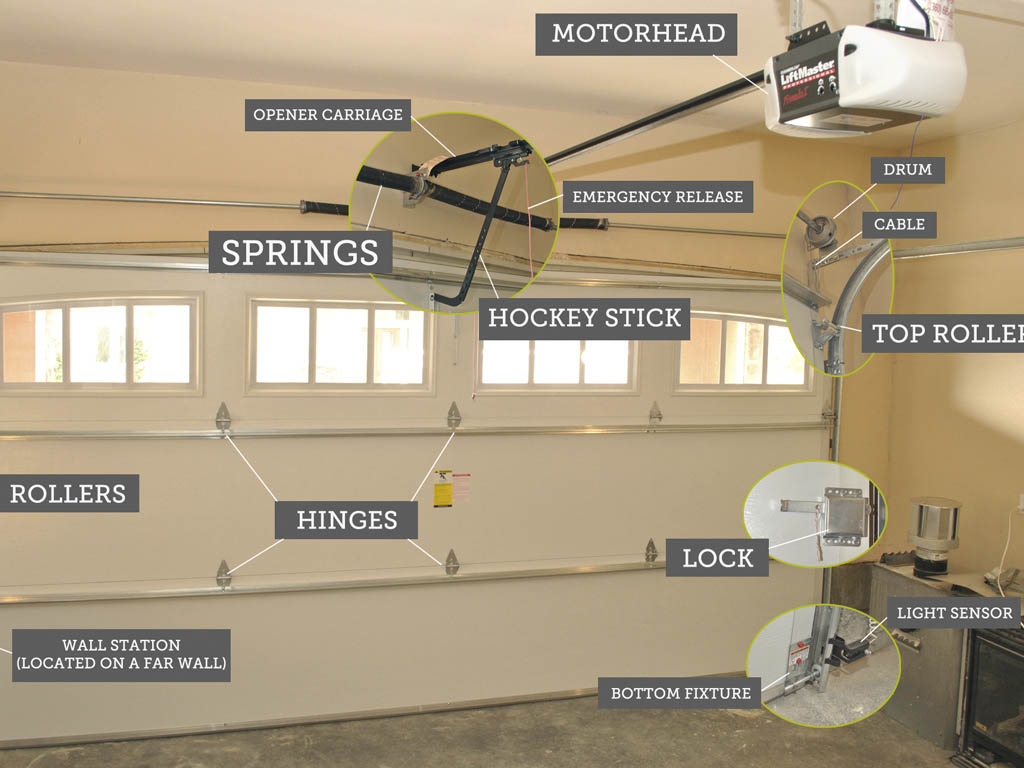 decoration marvelous within service repair they design tips overhead opener garage door for